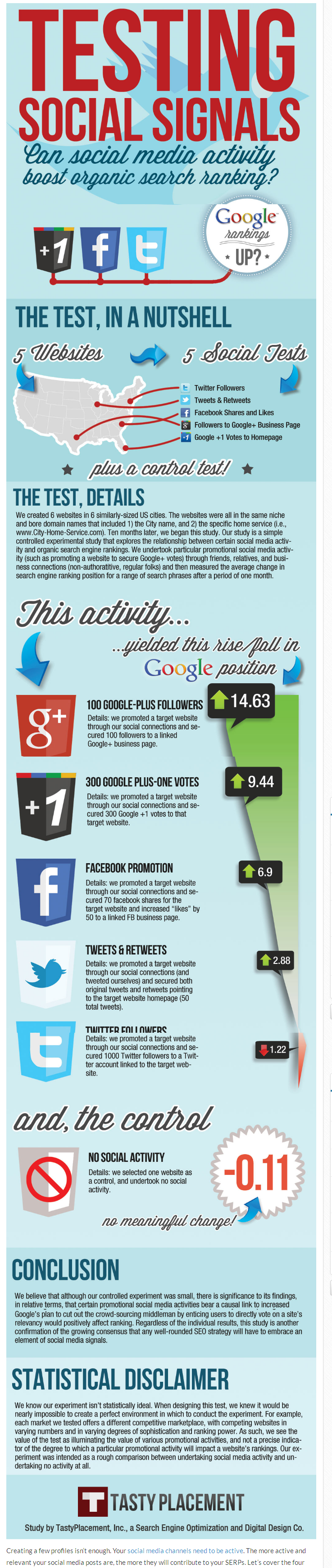 on page seo social media