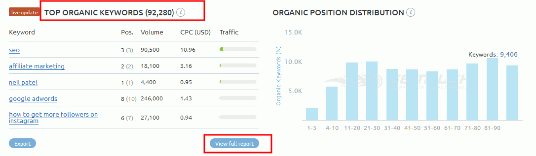 competitor's Keyword Research